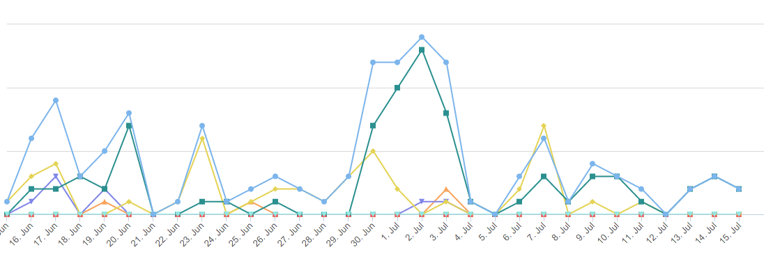 Reports - line graph - Mentions per day