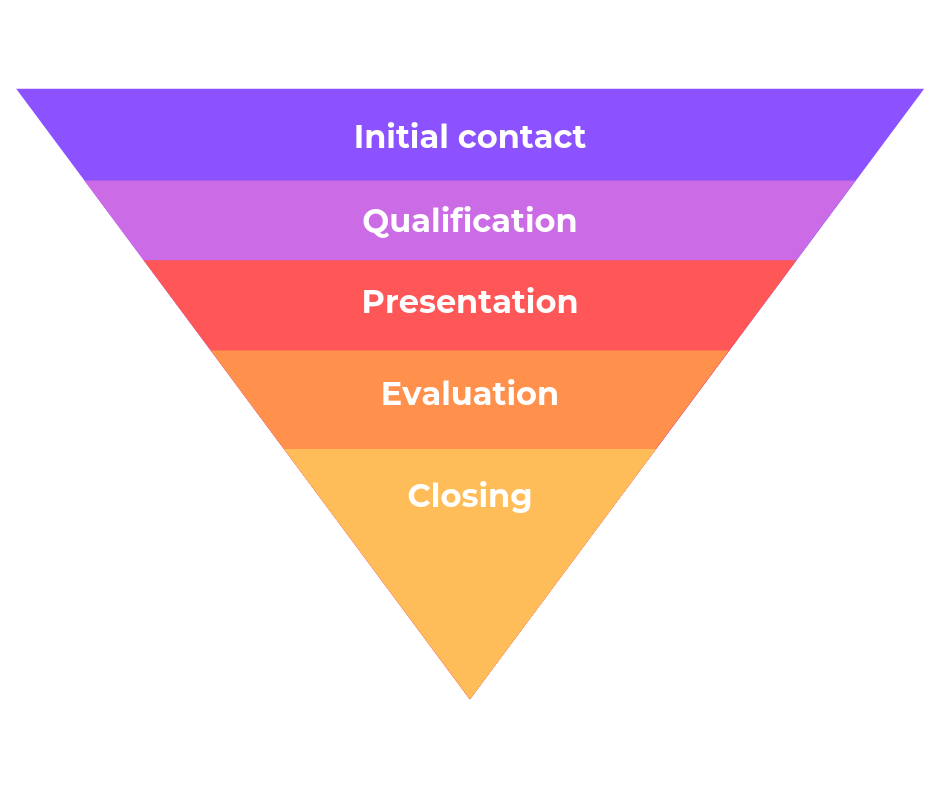 Mediatoolkit Sales Funnel
