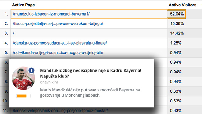Web analytics for Jabuka.tv - The top news story with 52% active users was discovered through Mediatoolkit.