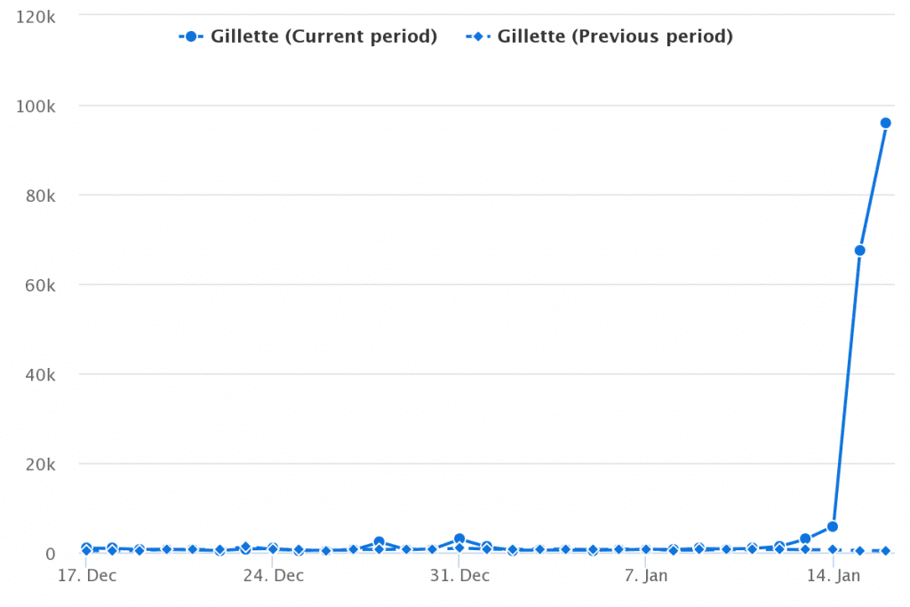 Gillette - the new example of marketing of values - Mediatoolkit