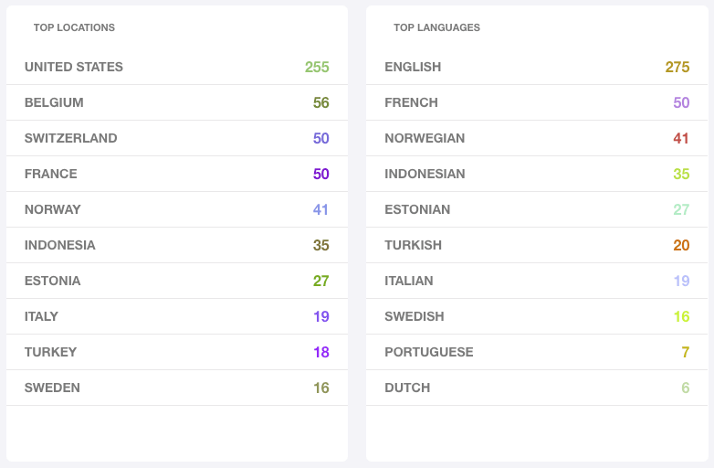 Media Monitoring Tool in Digital Advertising - Shoes Language and countries