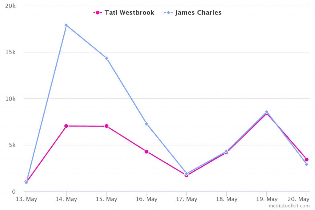 mentions over time graph for james charles and tati westbrook