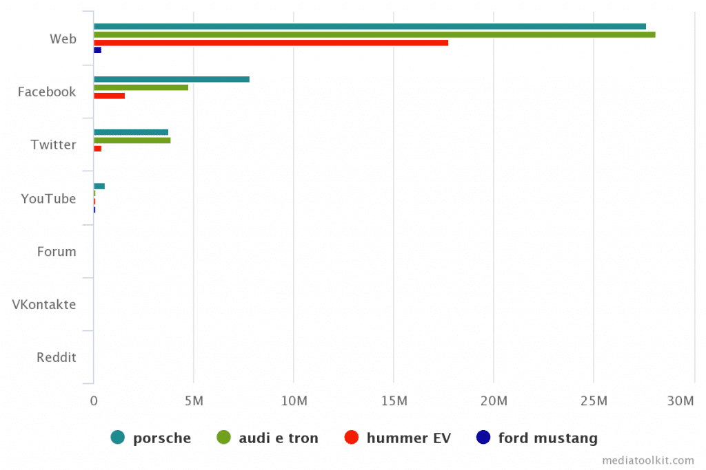 number of mentions by sources chart