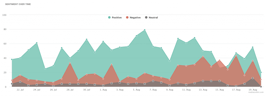 Sentiment over time chart by Mediatoolkit
