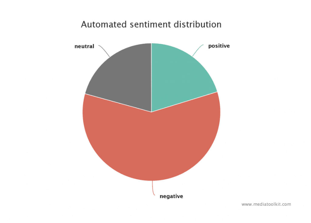 crisis communication strategy: dove sentiment analysis